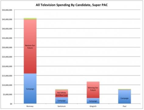 Romney Spending March 2012