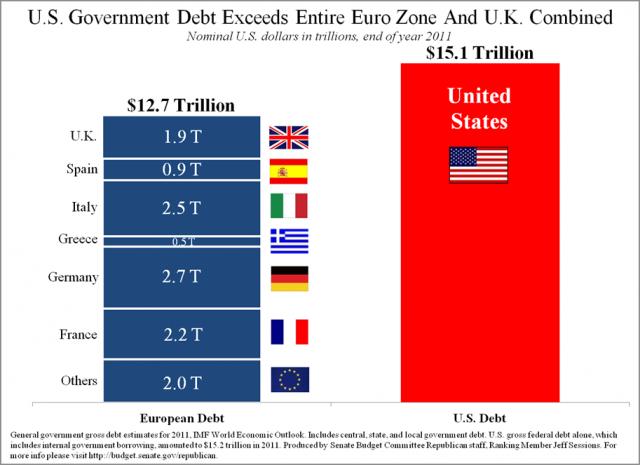 US Gov vs Eurozone debt