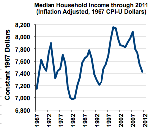 household income shadowstats