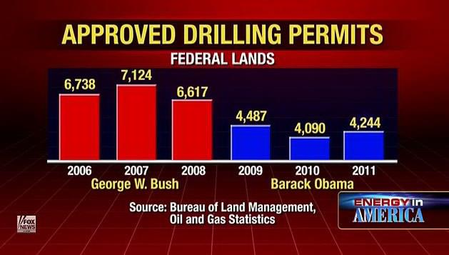 Obama debate approved drilling permits