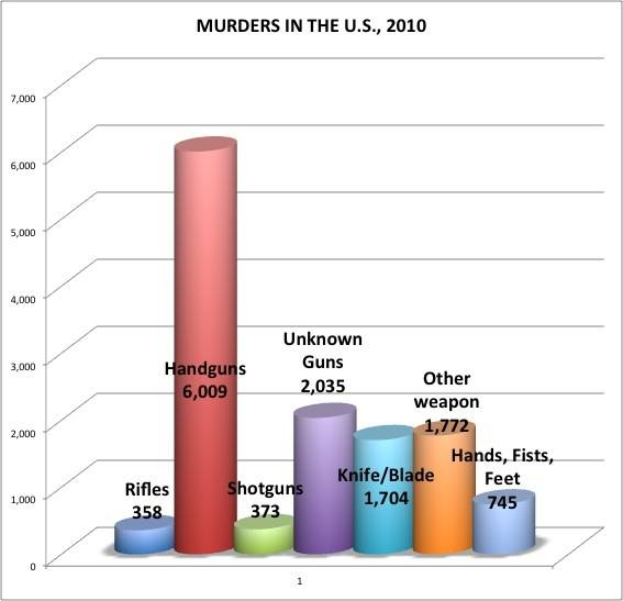 shootings in the US 2010