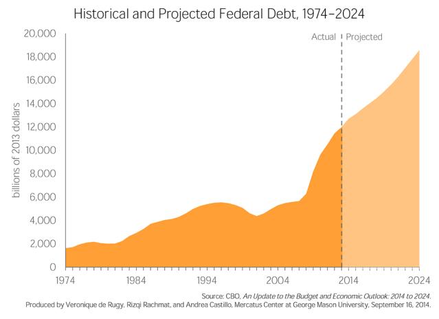C2-Debt-vero-cbo-large CBO Mercatus