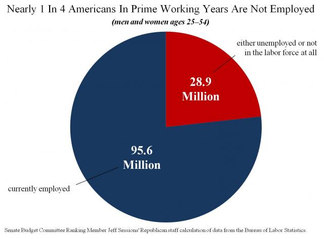 Nearly 1 In 4 Americans In Prime Working Years Are Not Employed