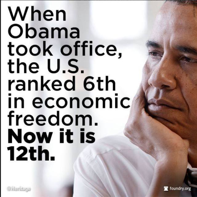 Obama USA 6th in econ freedom now 12