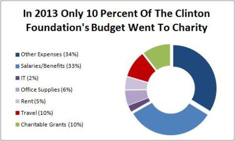 clinton-foundation-2013-breakdown-federalist