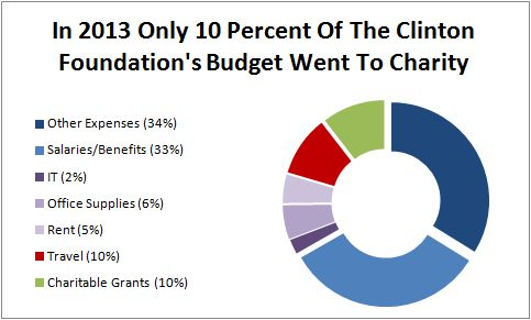 clinton-foundation-2013-breakdown-federalist