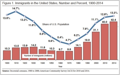 immigrants-in-u-s-1