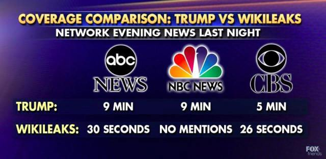 nbc-abc-cbs-media-bias-oct-13-2016