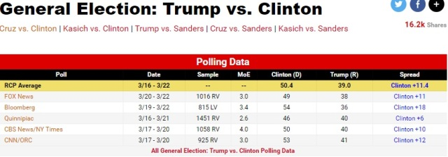 rcp-average-3-24-2016-trump-v-clinton