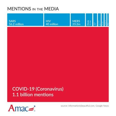 Virus mentions in the elite media vs previous pandemics