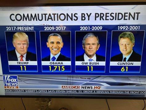 gop vs democrat commutations