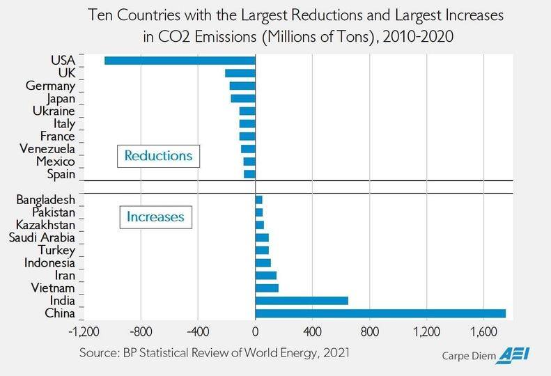 co2 emissions changes by country china